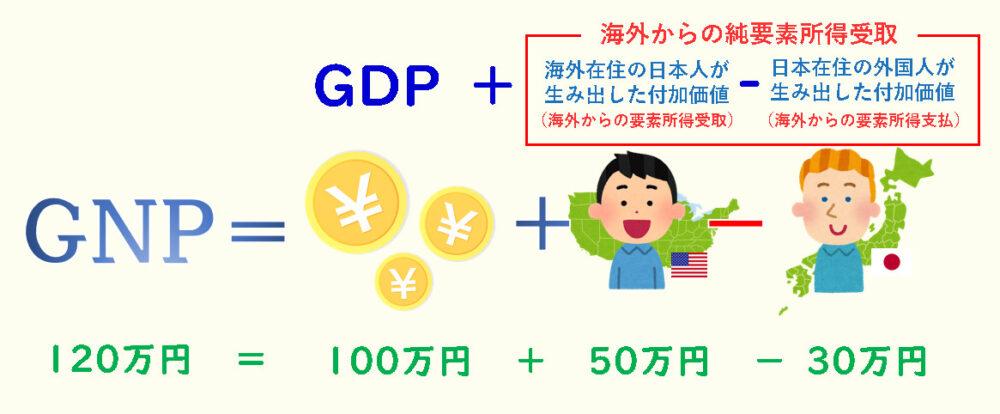 GNPの計算方法