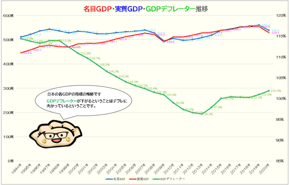 名目GDP、実質GDP、GDPデフレーターの推移