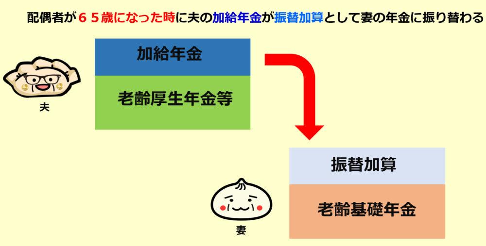 振替加算のイメージ