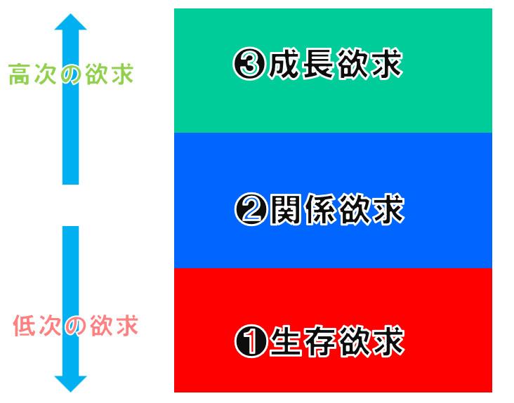 ERG理論の図解