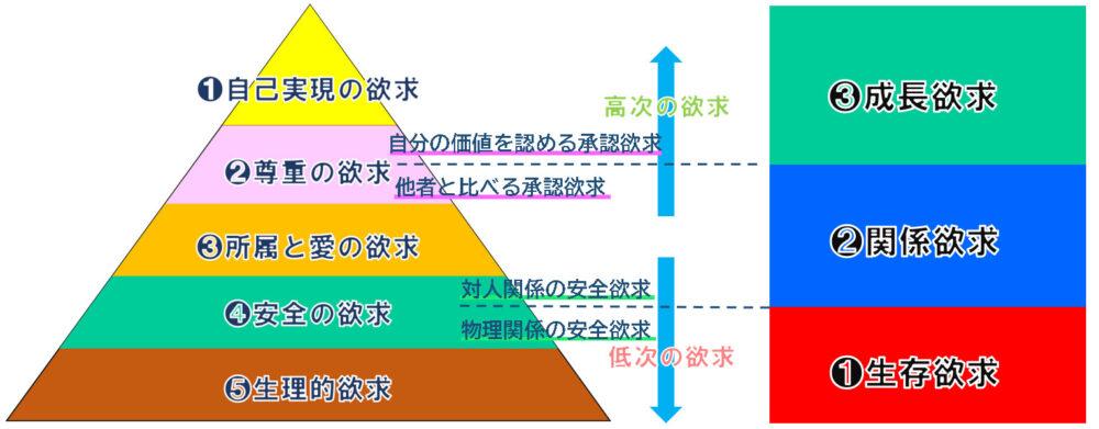マズローの欲求段階説とアルダーファーのERG理論